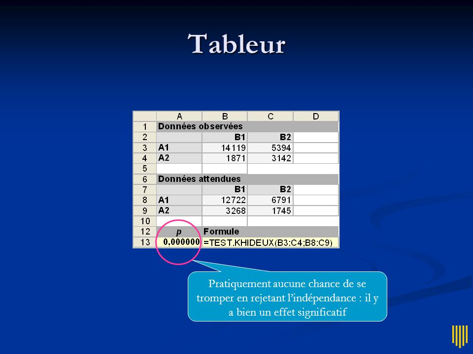 Test d'hypothèse  Statistique inférentielle  Le  2 permet de tester l'hypothèse d'indépendance des variables :  les données observées résultent simplement de fluctuations dues au hasard  On peut mesurer la probabilité p de se tromper en rejetant l'indépendance