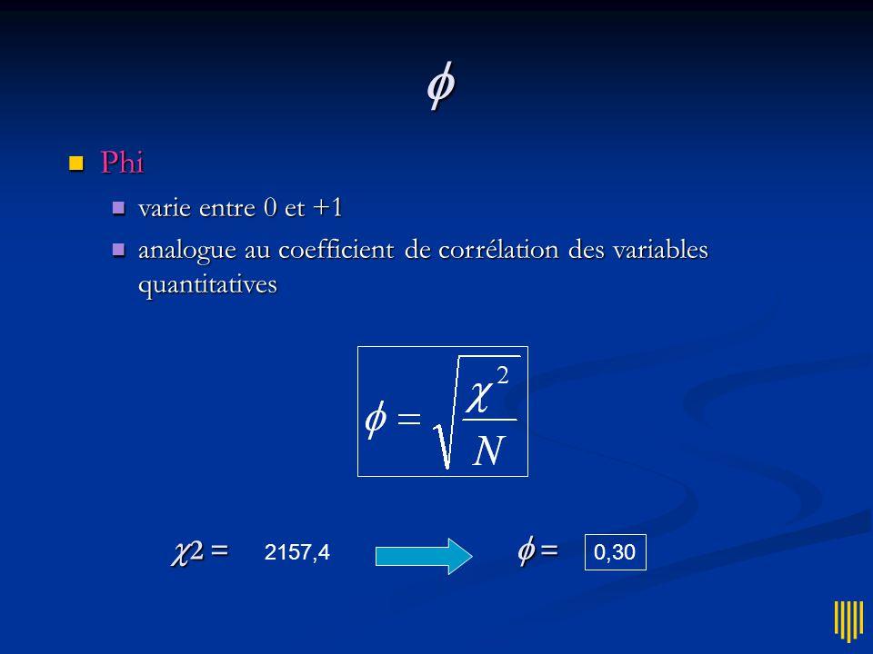 Problème   2 dépend de l'effectif  difficile d'apprécier la valeur du  2 dans l'absolu  on peut normaliser le coefficient pour le rendre indépendant de la taille