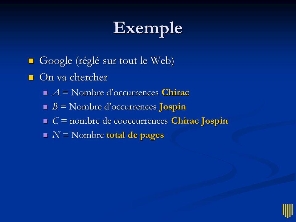 Application linguistique  Force d'association entre mots  Deux mots sont associés s'ils apparaissent souvent ensemble dans des pages Web  Ex.