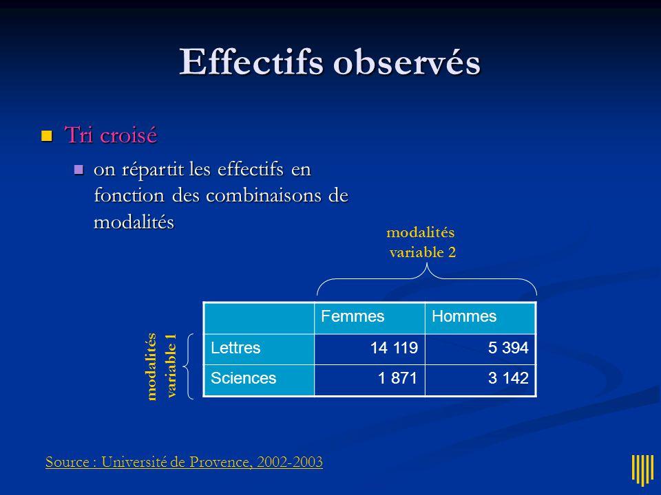 Effectifs observés FemmesHommes Lettres14 1195 394 Sciences1 8713 142 modalités variable 2 modalités variable 1  Tri croisé  on répartit les effectifs en fonction des combinaisons de modalités Source : Université de Provence, 2002-2003