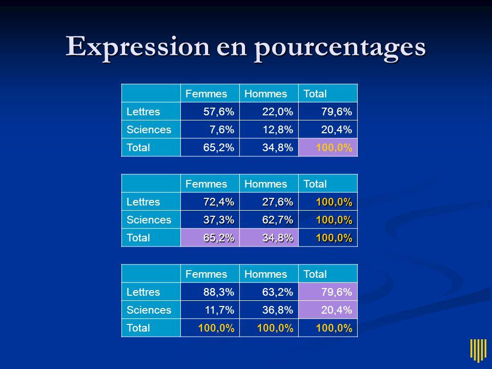 Expression en pourcentages FemmesHommesTotal Lettres57,6%22,0%79,6% Sciences7,6%12,8%20,4% Total65,2%34,8%100,0% FemmesHommesTotal Lettres72,4%27,6%100,0% Sciences37,3%62,7%100,0% Total65,2%34,8%100,0% FemmesHommesTotal Lettres88,3%63,2%79,6% Sciences11,7%36,8%20,4% Total100,0%
