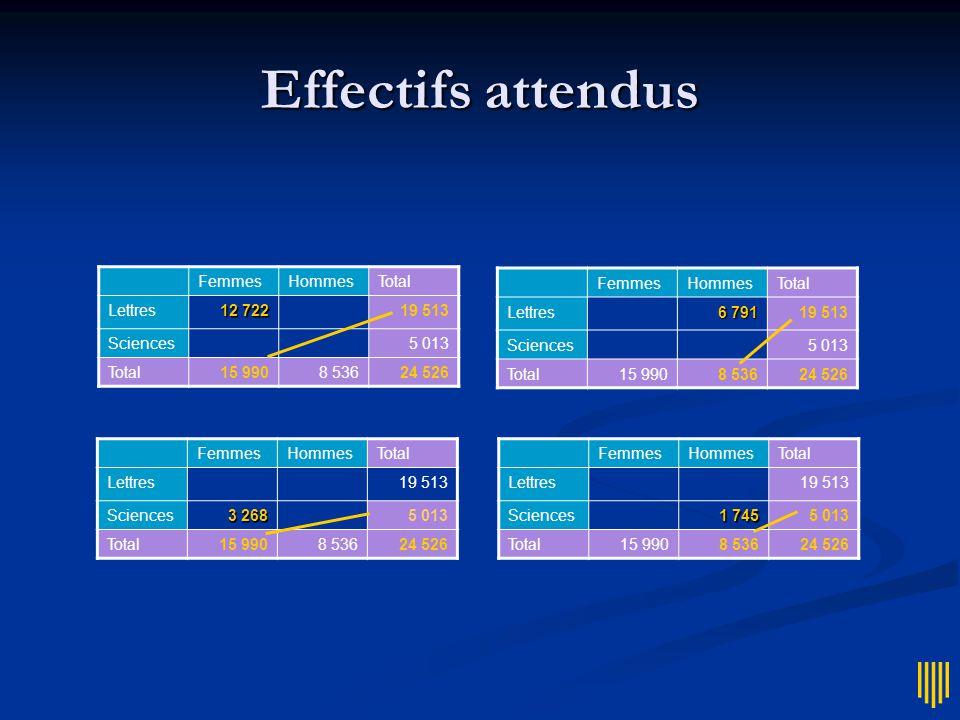 Formule directe  Une formule un peu compliquée, mais qui évite les calculs intermédiaires :
