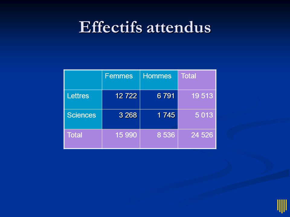 Effectifs attendus FemmesHommesTotal Lettres 12 722 6 791 19 513 Sciences 3 268 1 745 5 013 Total15 9908 53624 526