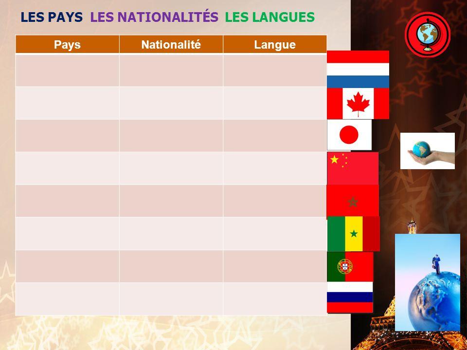 LES PAYS LES NATIONALITÉS LES LANGUES PaysNationalitéLangue