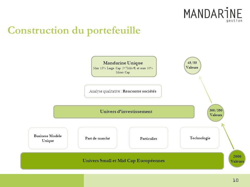 Construction du portefeuille Univers Small et Mid Cap Européennes Univers d'investissement Business Modèle Unique Part de marché Particulier Technolog