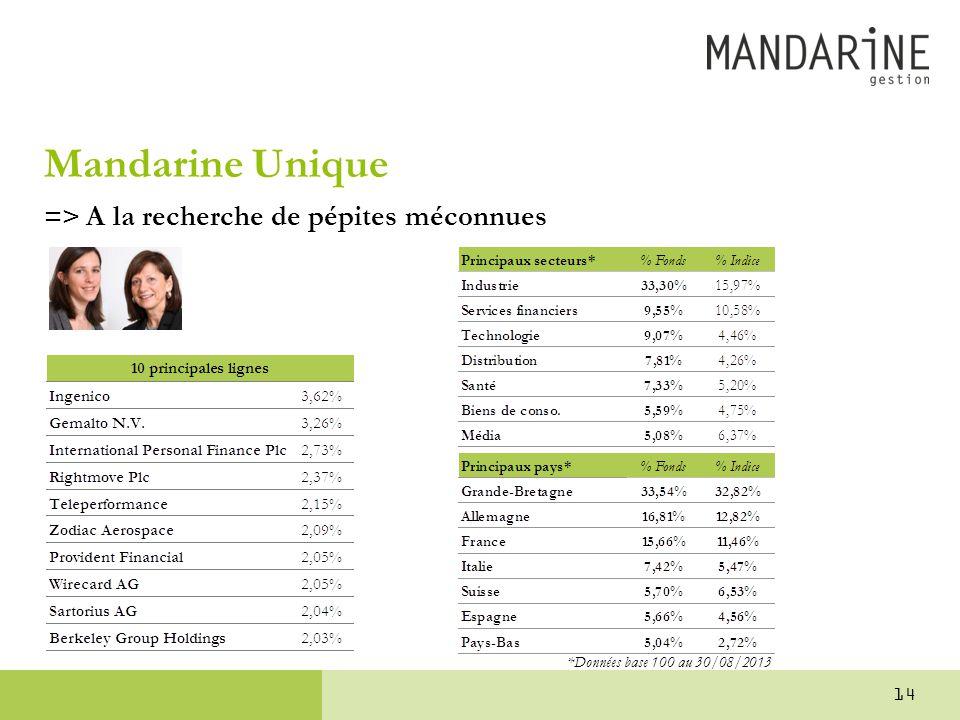 Mandarine Unique => A la recherche de pépites méconnues *Données base 100 au 30/08/2013 14