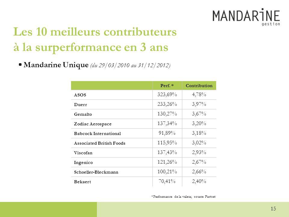 Les 10 meilleurs contributeurs à la surperformance en 3 ans •Mandarine Unique (du 29/03/2010 au 31/12/2012) *Performance de la valeur, source Factset