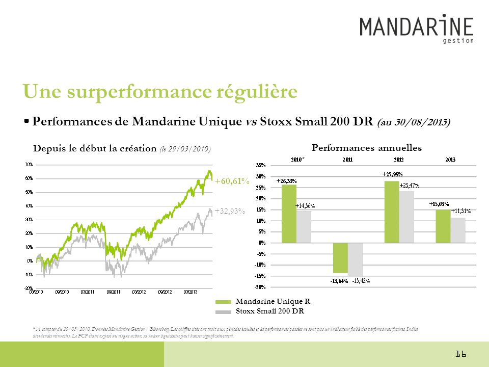 Performances annuelles Une surperformance régulière •Performances de Mandarine Unique vs Stoxx Small 200 DR (au 30/08/2013) Mandarine Unique R Stoxx S