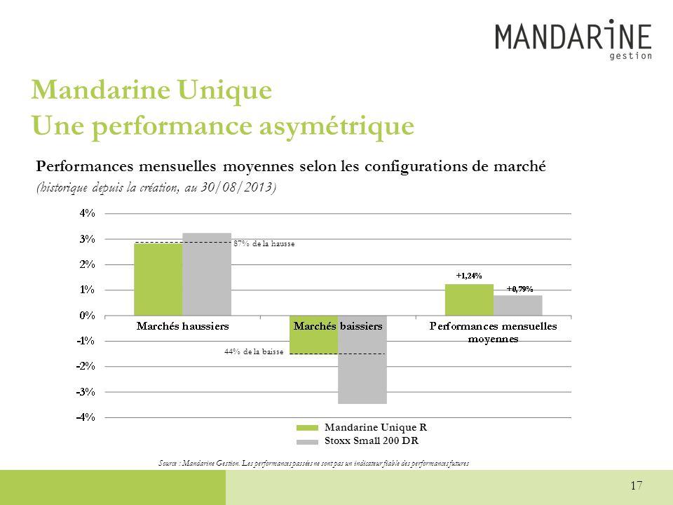 Mandarine Unique Une performance asymétrique Performances mensuelles moyennes selon les configurations de marché (historique depuis la création, au 30