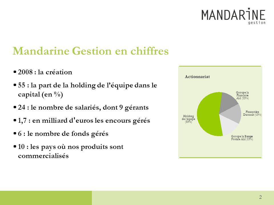 2 Mandarine Gestion en chiffres •2008 : la création •55 : la part de la holding de l'équipe dans le capital (en %) •24 : le nombre de salariés, dont 9