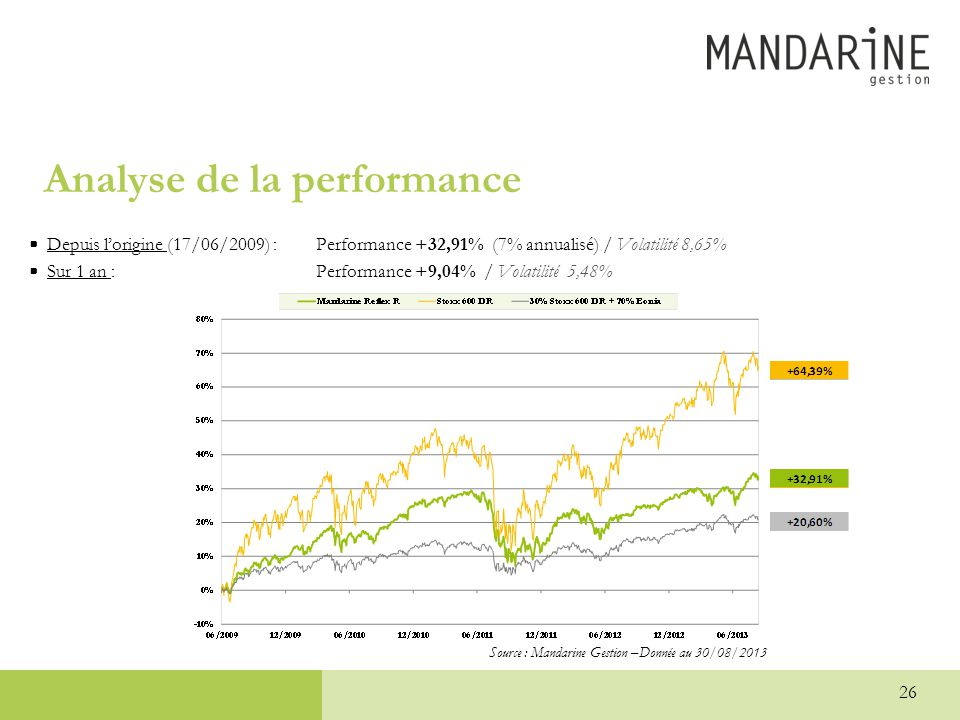 26 Analyse de la performance •Depuis l'origine (17/06/2009) : Performance +32,91% (7% annualisé) / Volatilité 8,65% •Sur 1 an : Performance +9,04% / V