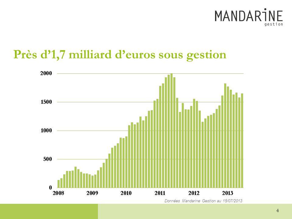 Près d'1,7 milliard d'euros sous gestion 4 Données Mandarine Gestion au 15/07/2013