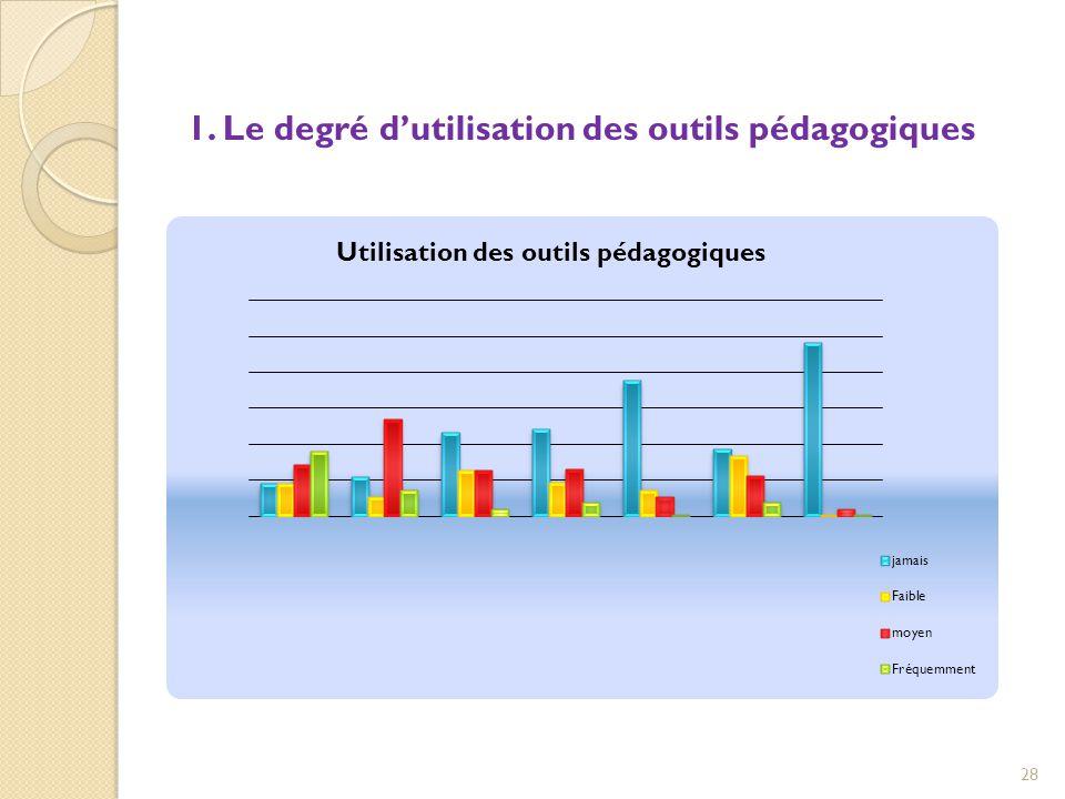 1. Le degré d'utilisation des outils pédagogiques 28