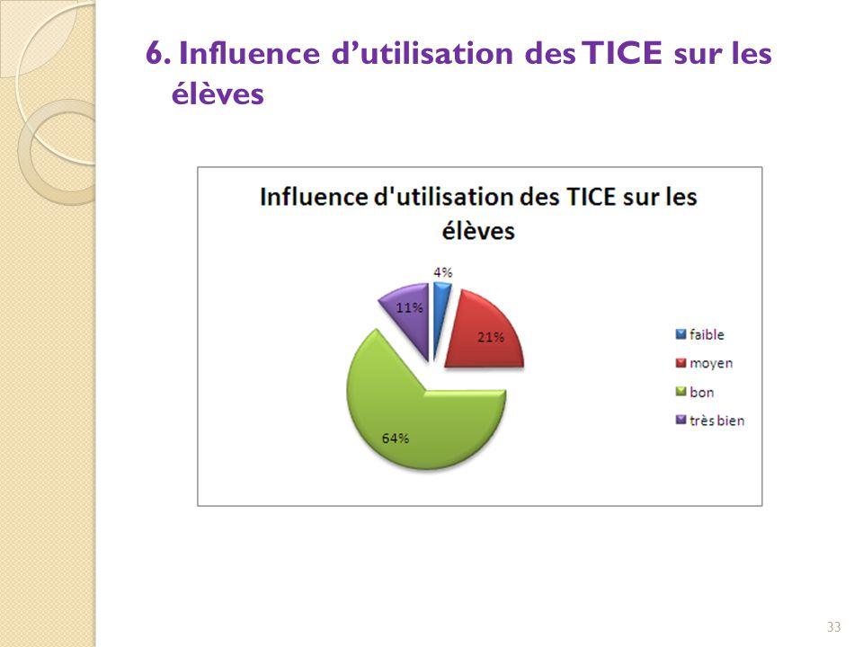 6. Influence d'utilisation des TICE sur les élèves 33