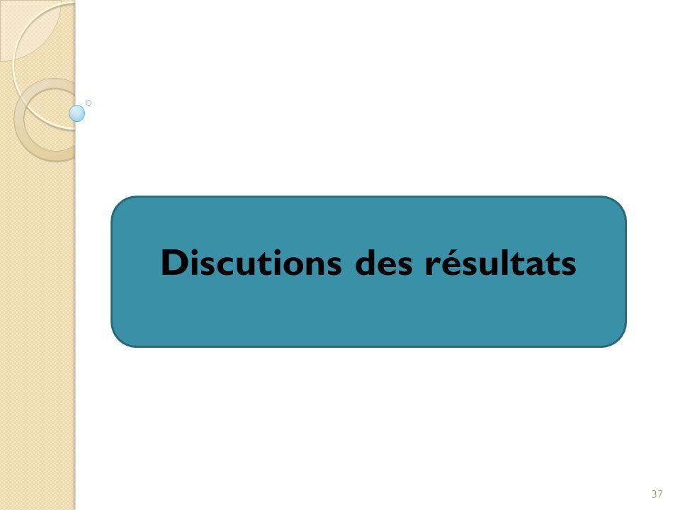 Discutions des résultats 37