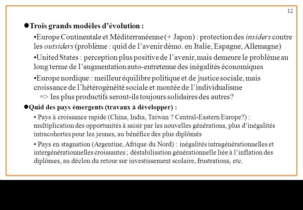 12 lTrois grands modèles d'évolution : •Europe Continentale et Méditerranéenne (+ Japon) : protection des insiders contre les outsiders (problème : qu