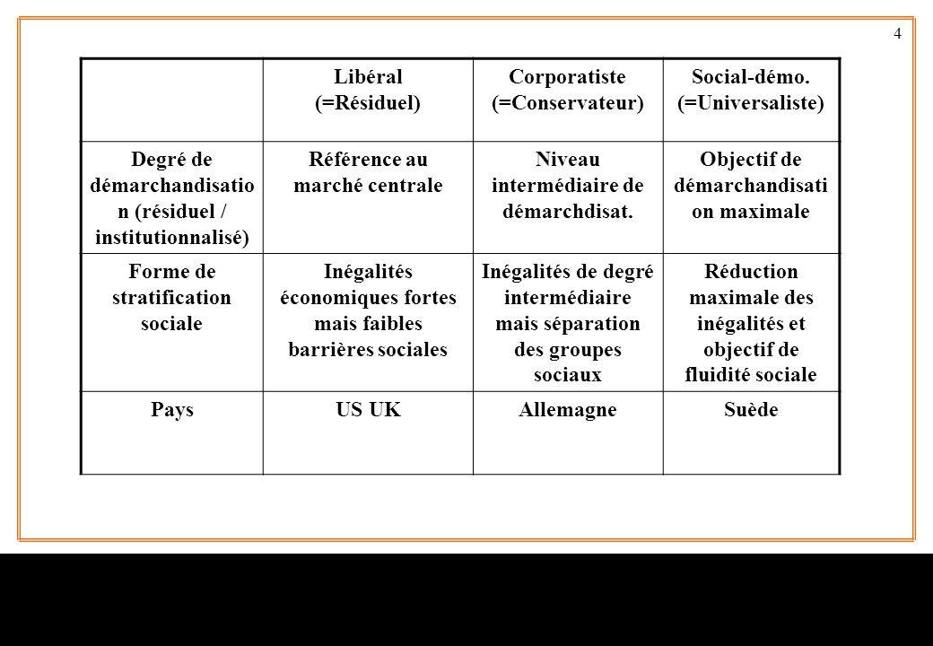 4 Libéral (=Résiduel) Corporatiste (=Conservateur) Social-démo. (=Universaliste) Degré de démarchandisatio n (résiduel / institutionnalisé) Référence