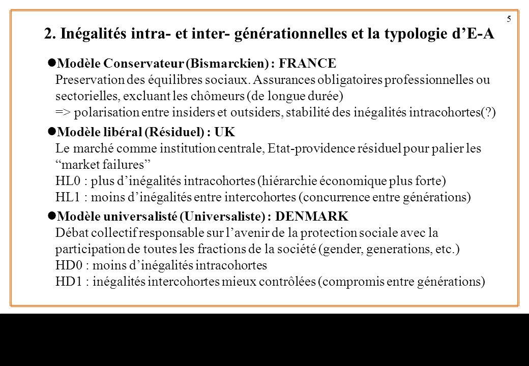 5 lModèle Conservateur (Bismarckien) : FRANCE Preservation des équilibres sociaux. Assurances obligatoires professionnelles ou sectorielles, excluant