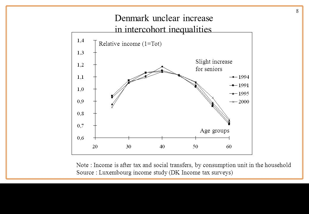 8 Age groups Relative income (1=Tot) Denmark unclear increase in intercohort inequalities Slight increase for seniors Note : Income is after tax and s