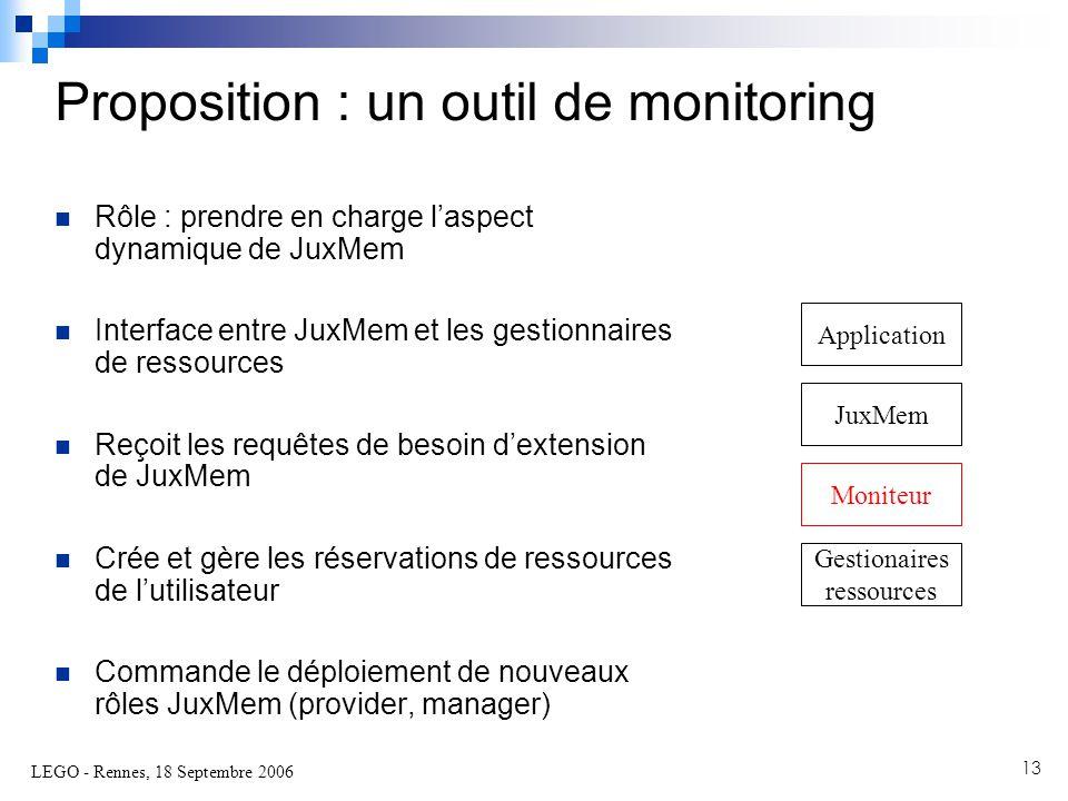 LEGO - Rennes, 18 Septembre 2006 13  Rôle : prendre en charge l'aspect dynamique de JuxMem  Interface entre JuxMem et les gestionnaires de ressources  Reçoit les requêtes de besoin d'extension de JuxMem  Crée et gère les réservations de ressources de l'utilisateur  Commande le déploiement de nouveaux rôles JuxMem (provider, manager) Proposition : un outil de monitoring Application JuxMem Moniteur Gestionaires ressources