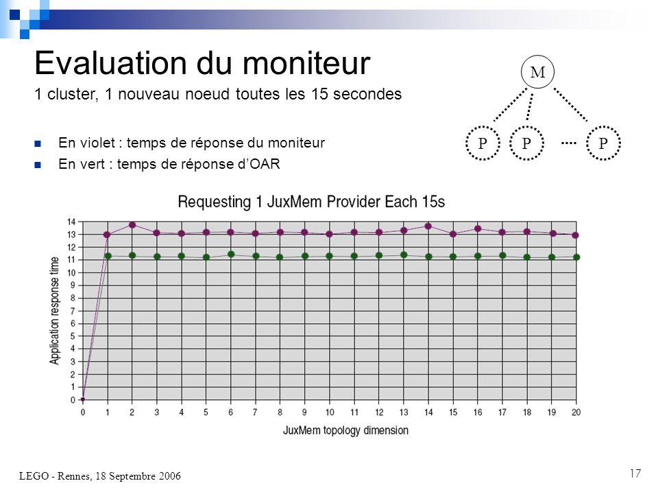 LEGO - Rennes, 18 Septembre 2006 17  En violet : temps de réponse du moniteur  En vert : temps de réponse d'OAR Evaluation du moniteur 1 cluster, 1 nouveau noeud toutes les 15 secondes M PPP