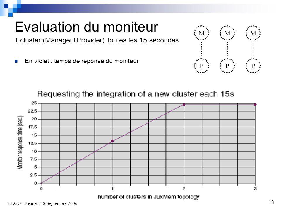 LEGO - Rennes, 18 Septembre 2006 18  En violet : temps de réponse du moniteur Evaluation du moniteur 1 cluster (Manager+Provider) toutes les 15 secondes M P M P M P