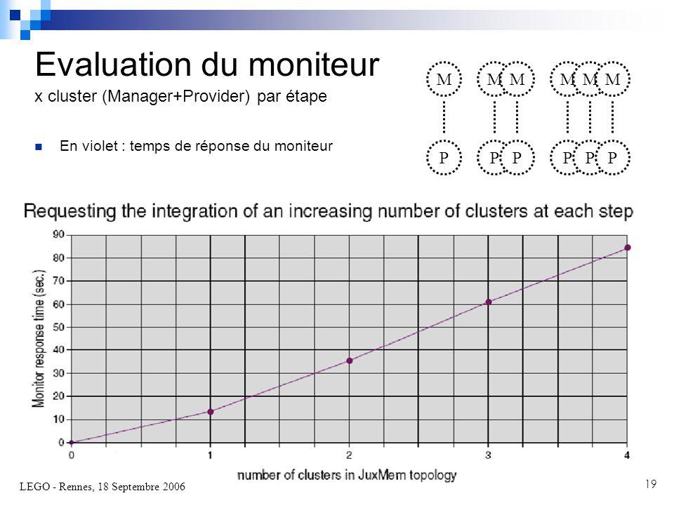 LEGO - Rennes, 18 Septembre 2006 19  En violet : temps de réponse du moniteur Evaluation du moniteur x cluster (Manager+Provider) par étape M P M P M P M P M P M P