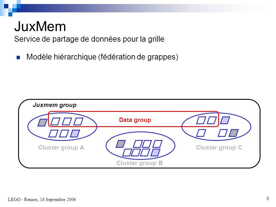 LEGO - Rennes, 18 Septembre 2006 8 JuxMem Service de partage de données pour la grille  Modèle hiérarchique (fédération de grappes) Juxmem group Cluster group A Cluster group B Cluster group C Data group