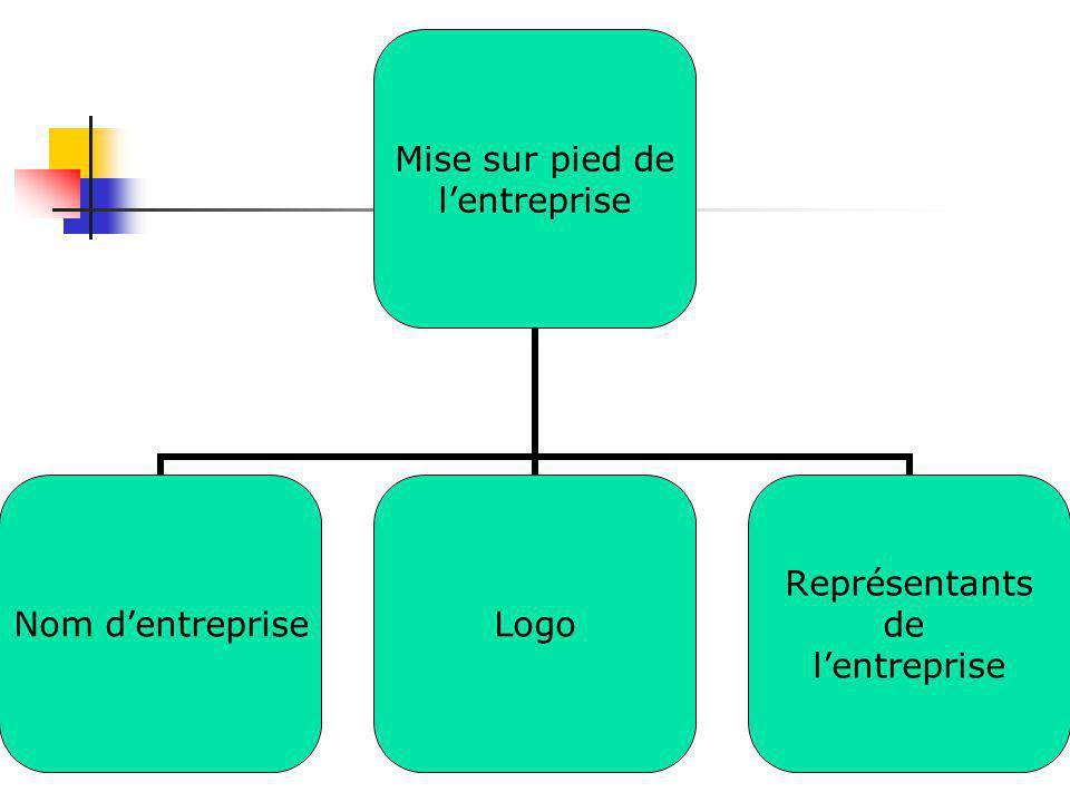 Mise sur pied de l'entreprise Nom d'entreprise Logo Représentants de l'entreprise