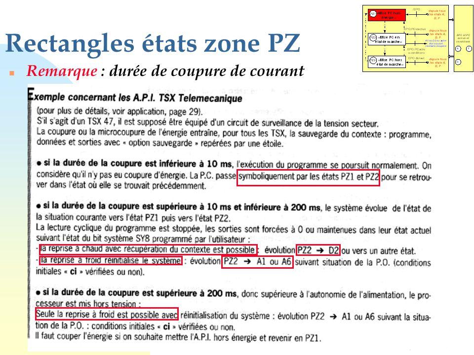 Rectangles états zone PZ n Remarque : durée de coupure de courant
