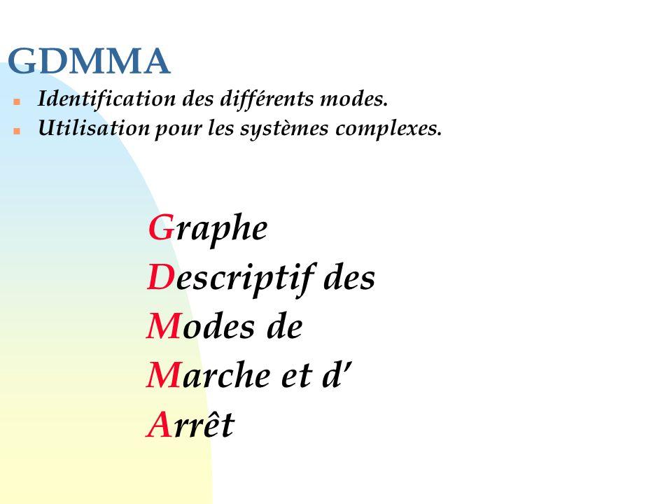 GDMMA n Identification des différents modes. n Utilisation pour les systèmes complexes. Graphe Descriptif des Modes de Marche et d' Arrêt