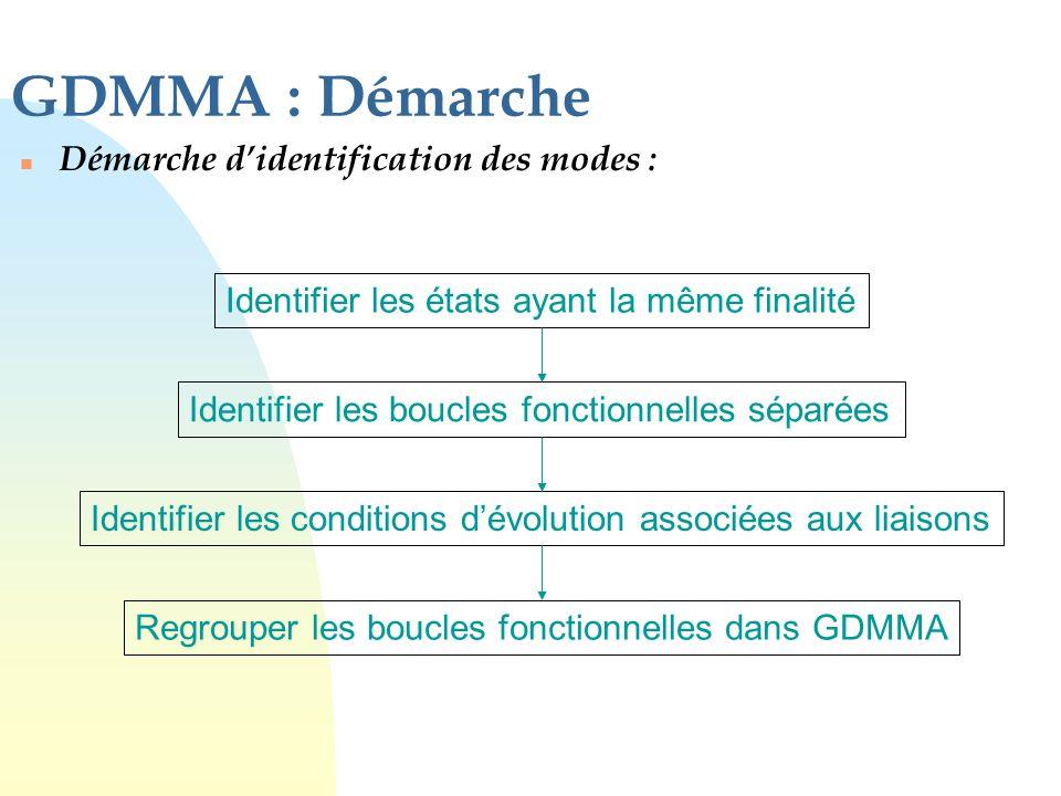 GDMMA : Démarche n Démarche d'identification des modes : Identifier les états ayant la même finalité Identifier les boucles fonctionnelles séparées Id
