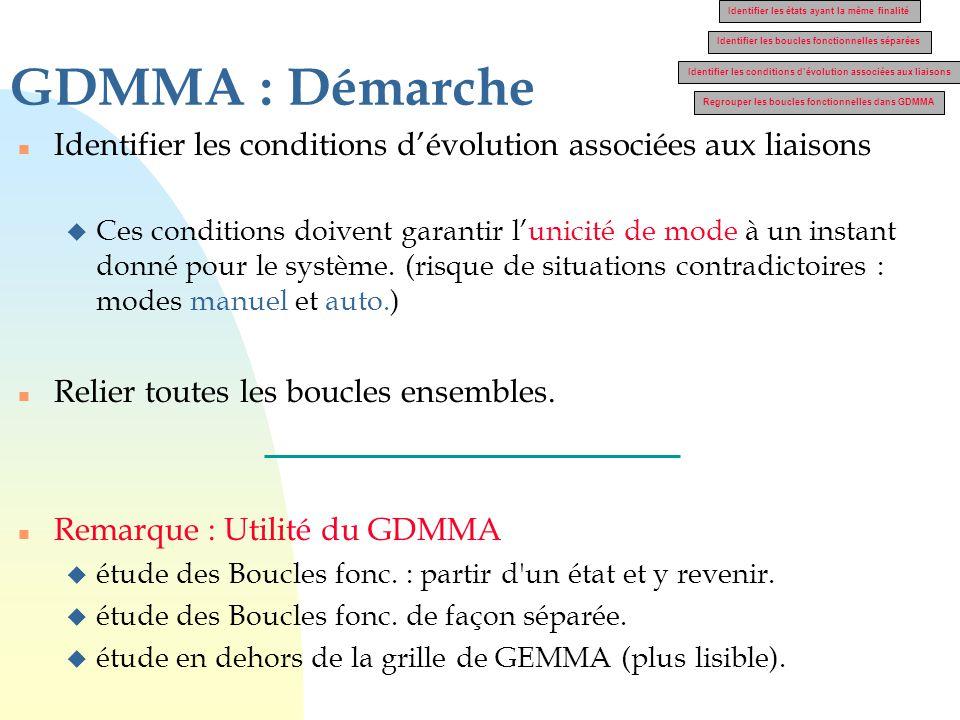 GDMMA : Démarche n Identifier les conditions d'évolution associées aux liaisons u Ces conditions doivent garantir l'unicité de mode à un instant donné