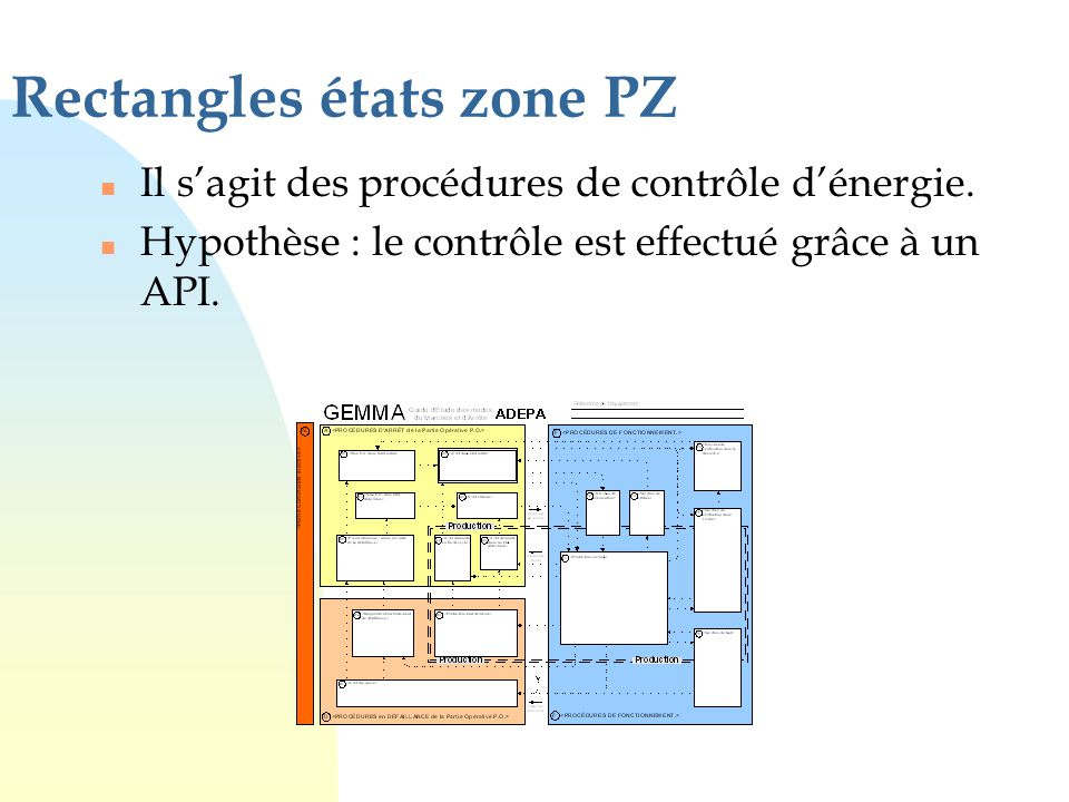 n Il s'agit des procédures de contrôle d'énergie. n Hypothèse : le contrôle est effectué grâce à un API. Rectangles états zone PZ