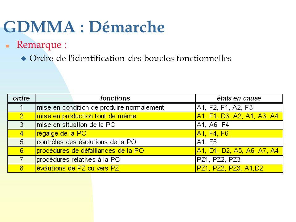 GDMMA : Démarche n Remarque : u Ordre de l'identification des boucles fonctionnelles