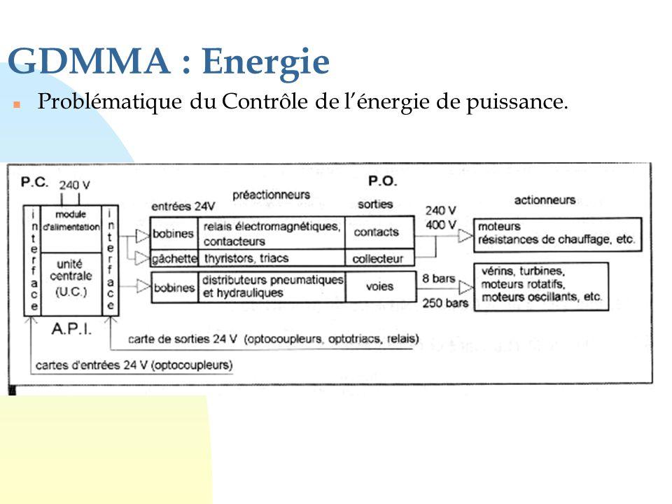 GDMMA : Energie n Problématique du Contrôle de l'énergie de puissance.