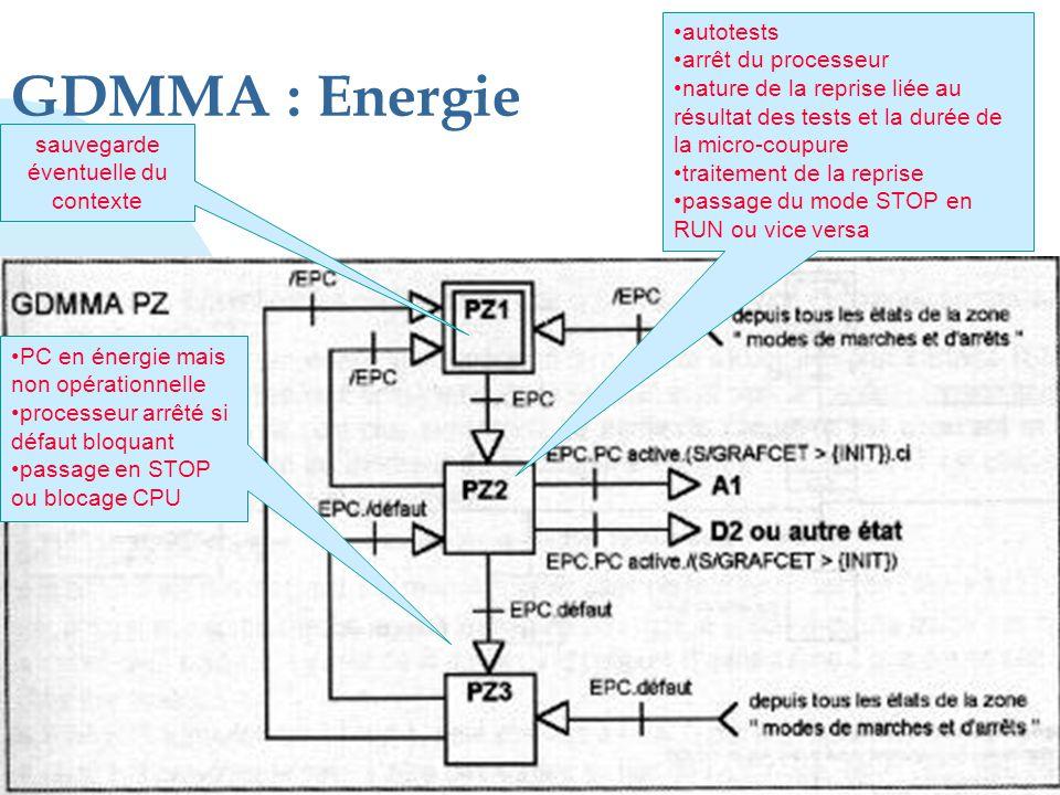 GDMMA : Energie sauvegarde éventuelle du contexte •autotests •arrêt du processeur •nature de la reprise liée au résultat des tests et la durée de la m