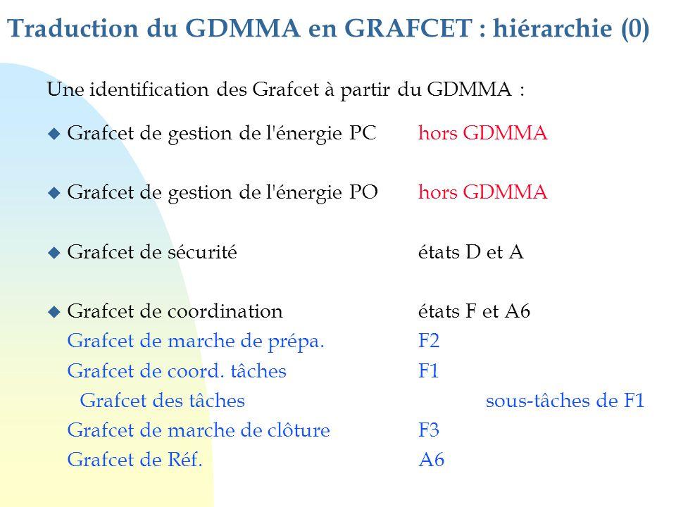 Traduction du GDMMA en GRAFCET : hiérarchie (0) Une identification des Grafcet à partir du GDMMA : u Grafcet de gestion de l'énergie PChors GDMMA u Gr