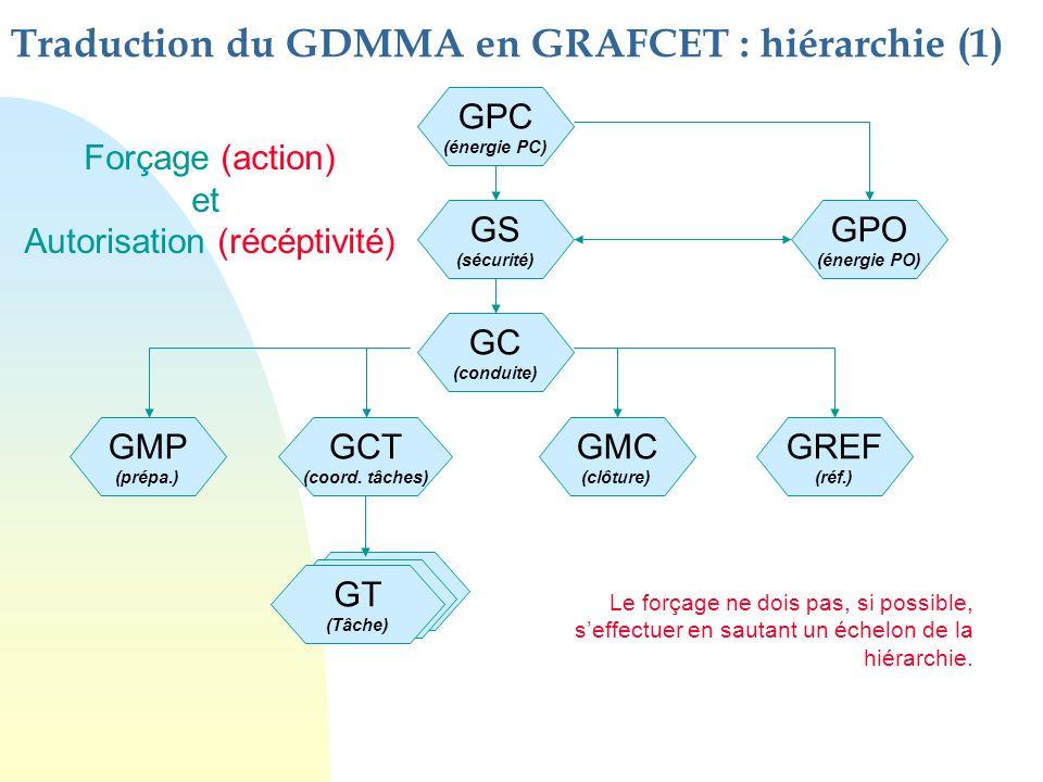 Traduction du GDMMA en GRAFCET : hiérarchie (1) GT (Tâche) GT (Tâche) GPC (énergie PC) GS (sécurité) GPO (énergie PO) GC (conduite) GMP (prépa.) GCT (