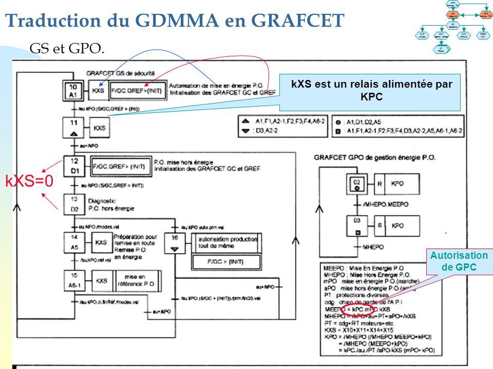 GS et GPO. Traduction du GDMMA en GRAFCET kXS est un relais alimentée par KPC GT (Tâche) GT (Tâche) GPC (énergie PC) GS (sécurité) GPO (énergie PO) GC
