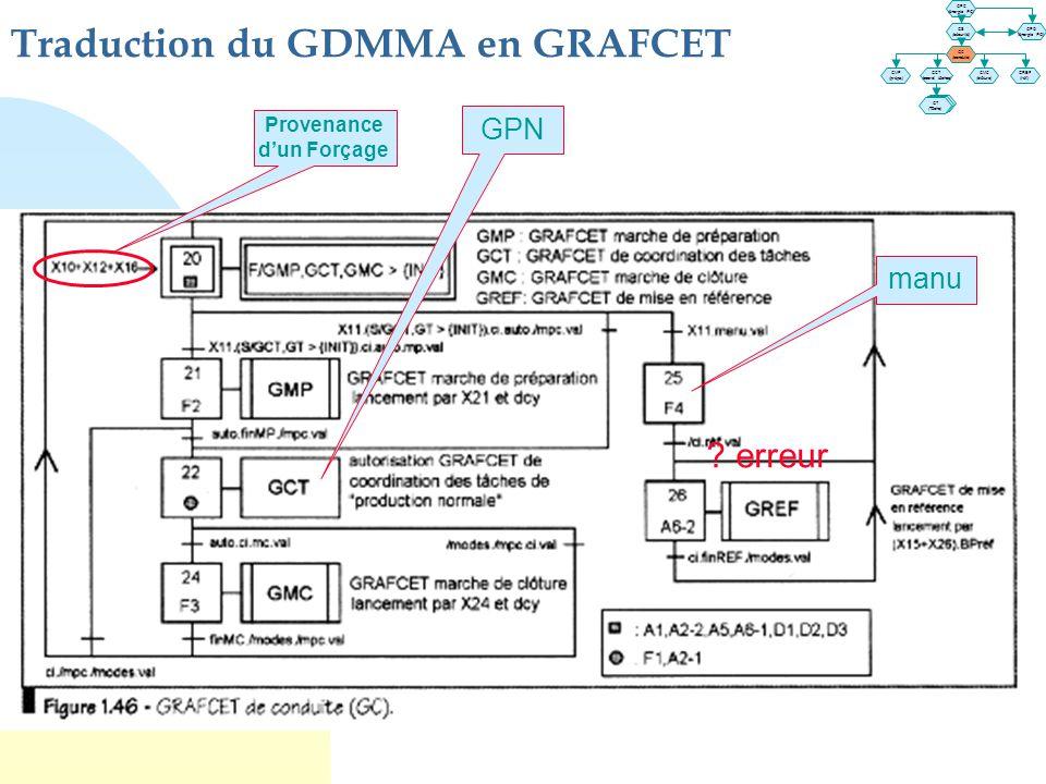 Traduction du GDMMA en GRAFCET Provenance d'un Forçage manu ? erreur GPN GT (Tâche) GT (Tâche) GPC (énergie PC) GS (sécurité) GPO (énergie PO) GC (con