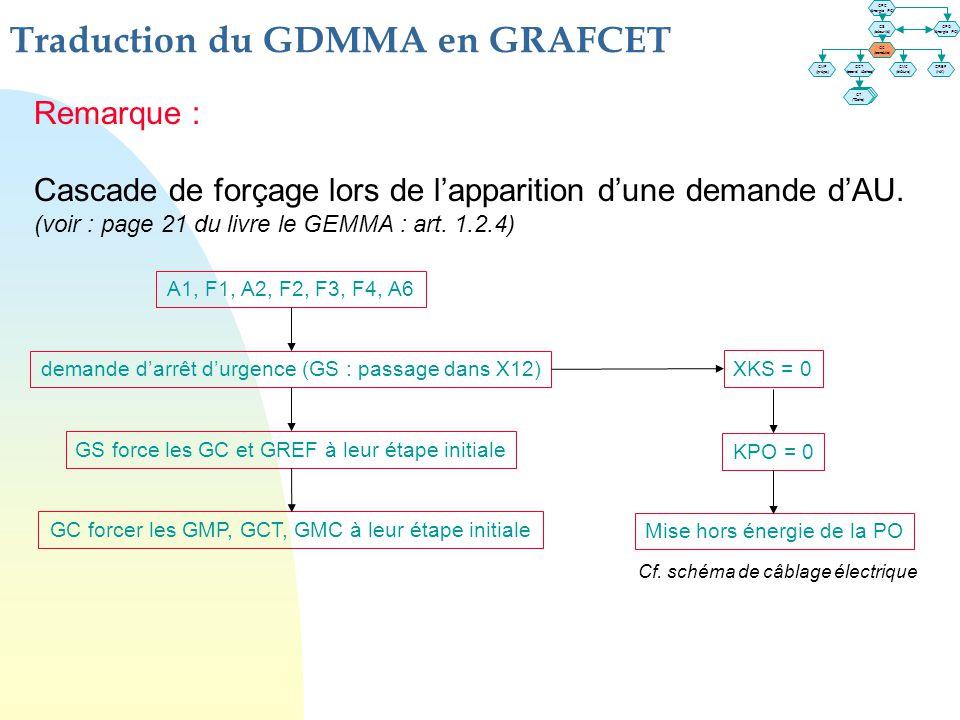 Traduction du GDMMA en GRAFCET GT (Tâche) GT (Tâche) GPC (énergie PC) GS (sécurité) GPO (énergie PO) GC (conduite) GMP (prépa.) GCT (coord. tâches) GM