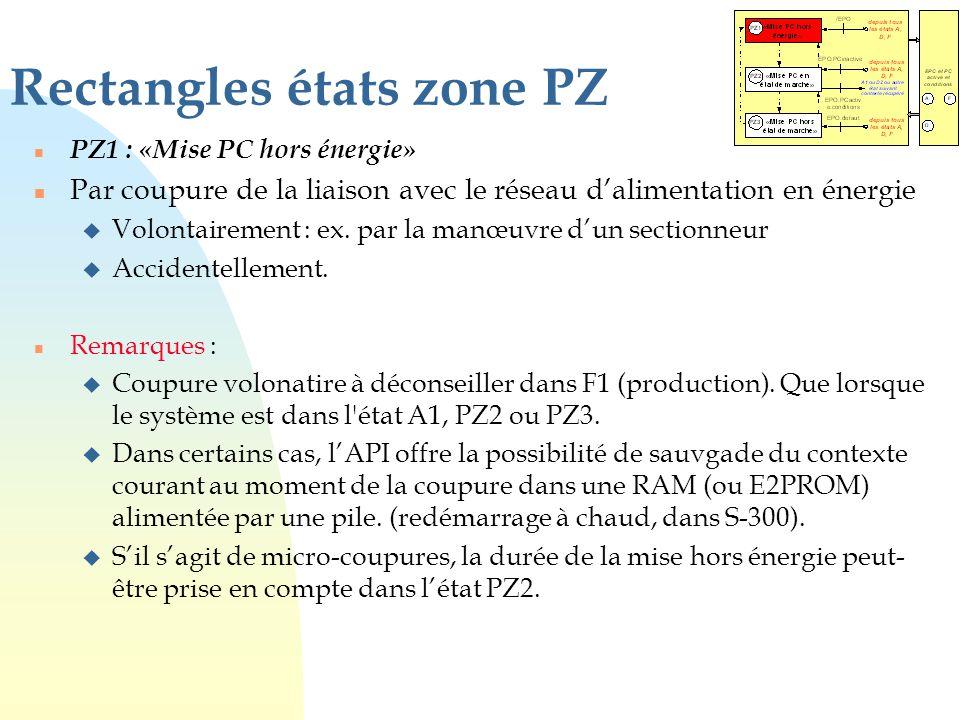 Rectangles états zone PZ n PZ1 : «Mise PC hors énergie» n Par coupure de la liaison avec le réseau d'alimentation en énergie u Volontairement : ex. pa