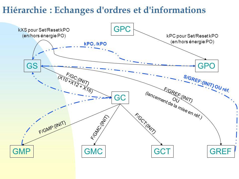 Hiérarchie : Echanges d'ordres et d'informations GPC GSGPO GC GMPGMCGCTGREF kPC pour Set/Reset kPO (en/hors énergie PO) kXS pour Set/Reset kPO (en/hor