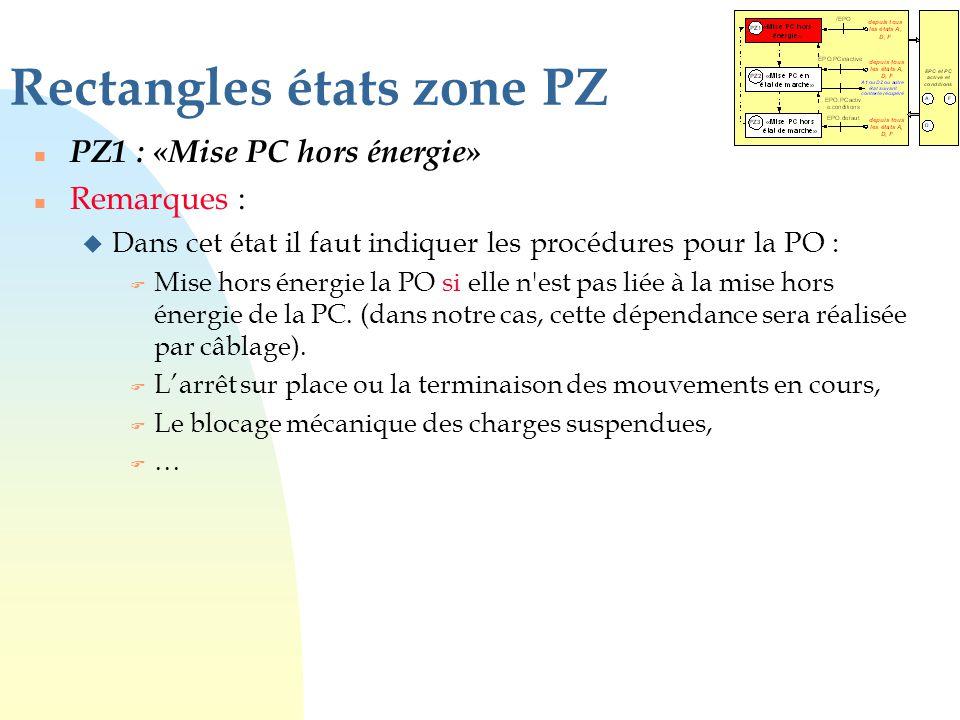 Rectangles états zone PZ n PZ1 : «Mise PC hors énergie» n Remarques : u Dans cet état il faut indiquer les procédures pour la PO : F Mise hors énergie