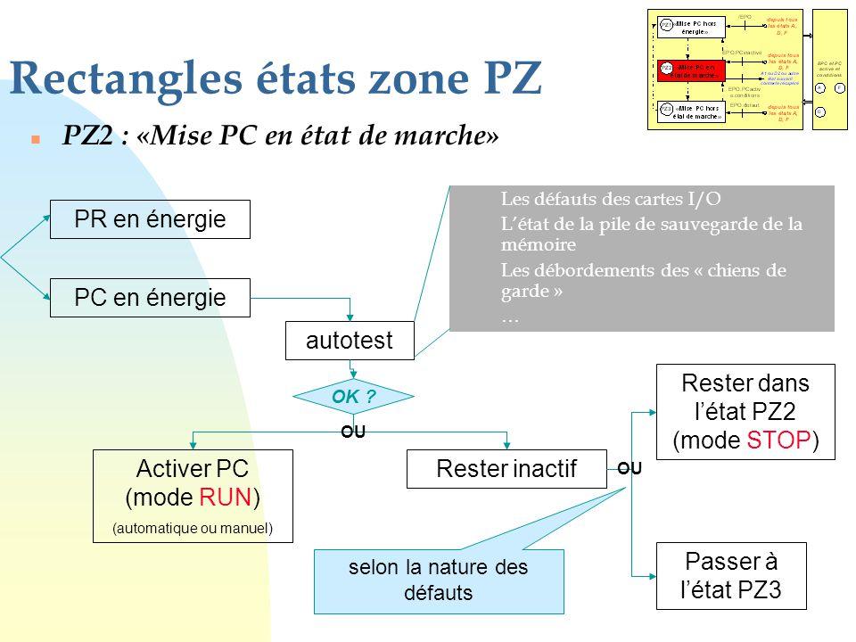 Rectangles états zone PZ n PZ2 : «Mise PC en état de marche» PR en énergie autotest PC en énergie Les défauts des cartes I/O L'état de la pile de sauv