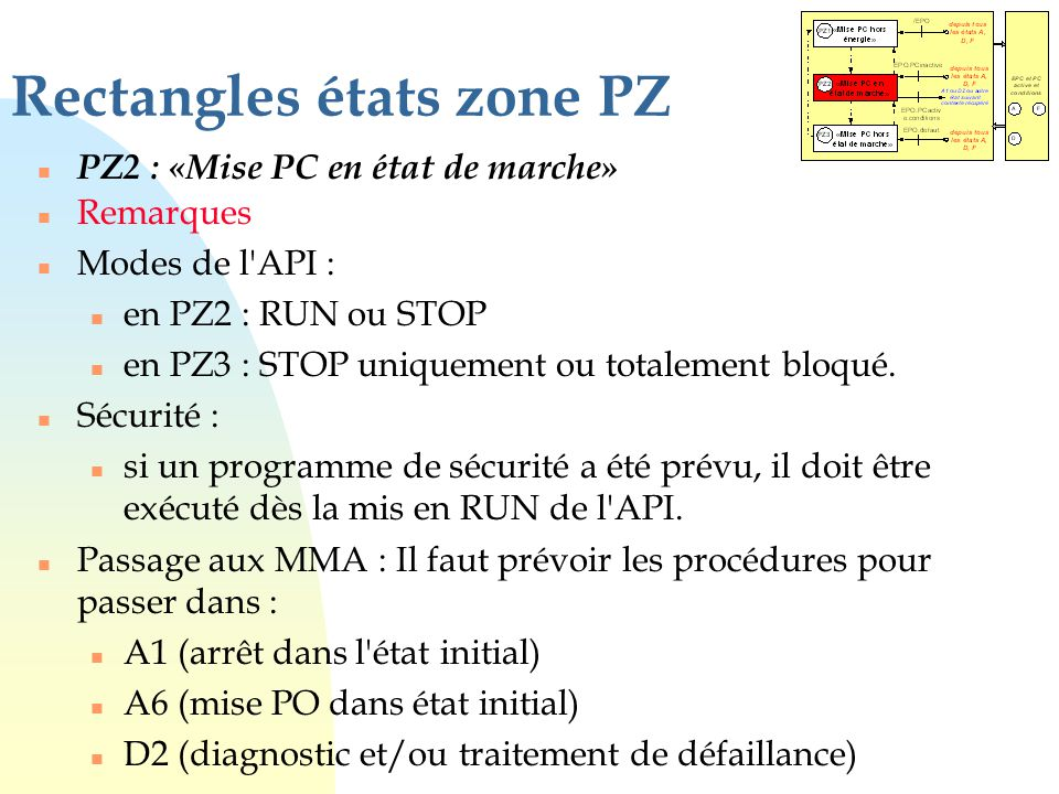 Rectangles états zone PZ n PZ2 : «Mise PC en état de marche» n Remarques n Modes de l'API : n en PZ2 : RUN ou STOP n en PZ3 : STOP uniquement ou total