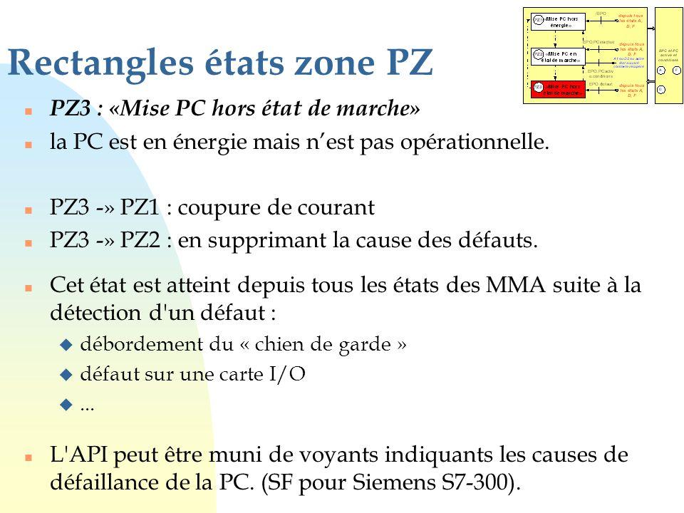 Rectangles états zone PZ n PZ3 : «Mise PC hors état de marche» n la PC est en énergie mais n'est pas opérationnelle. n PZ3 -» PZ1 : coupure de courant