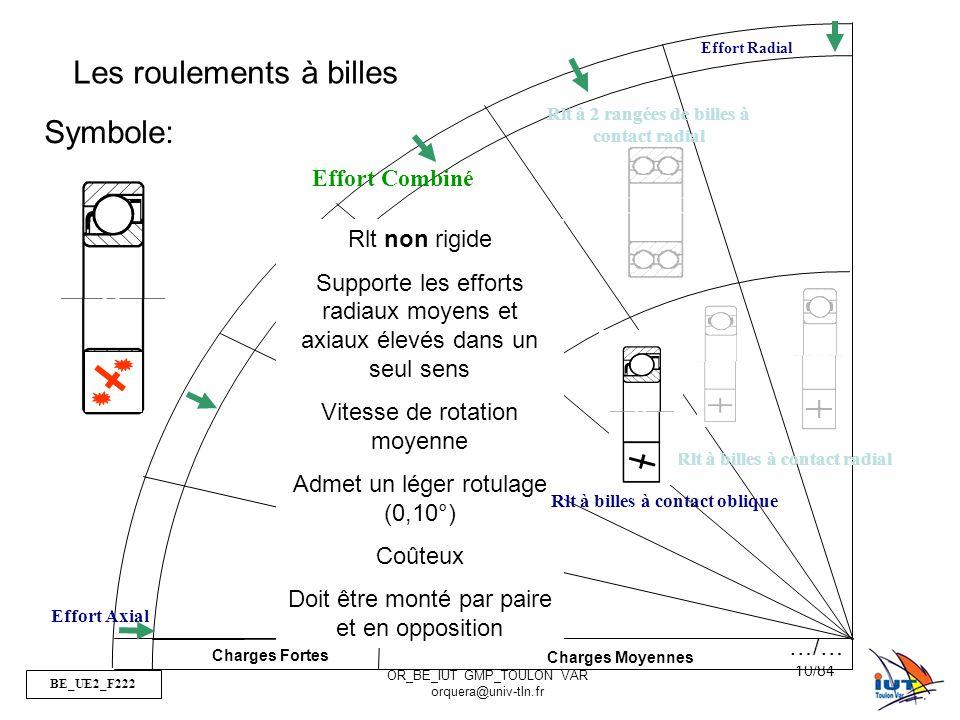 BE_UE2_F222 OR_BE_IUT GMP_TOULON VAR orquera@univ-tln.fr 10/84 Charges Fortes Charges Moyennes Effort Radial Effort Combiné Effort Axial Rlt à 2 rangées de billes à contact radial Rlt à billes à contact radial Les roulements à billes Symbole: Rlt non rigide Supporte les efforts radiaux moyens et axiaux élevés dans un seul sens Vitesse de rotation moyenne Admet un léger rotulage (0,10°) Coûteux Doit être monté par paire et en opposition Rlt à billes à contact oblique …/…