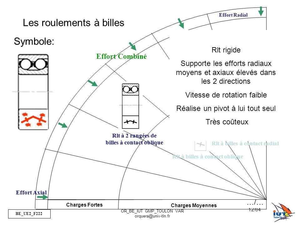 BE_UE2_F222 OR_BE_IUT GMP_TOULON VAR orquera@univ-tln.fr 12/84 Charges Fortes Charges Moyennes Effort Radial Effort Axial Rlt à 2 rangées de billes à